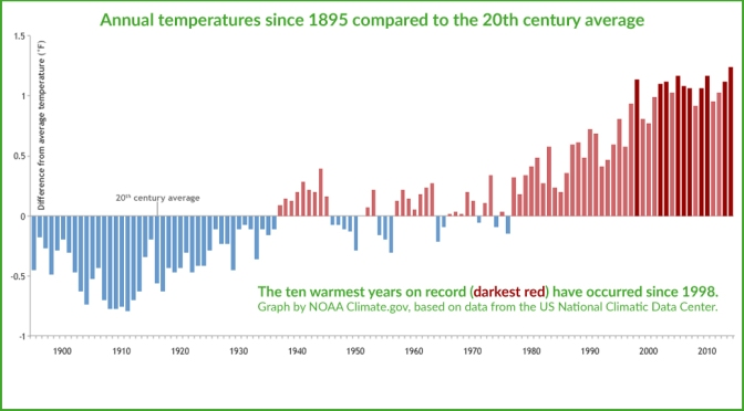 2014 warmest year yet
