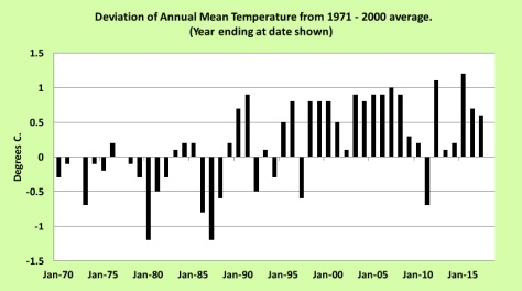 Temp deviations